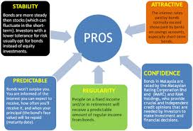 The Pros and Cons of Bonds   BIX